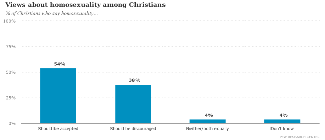 Views about homosexuality among Christians
