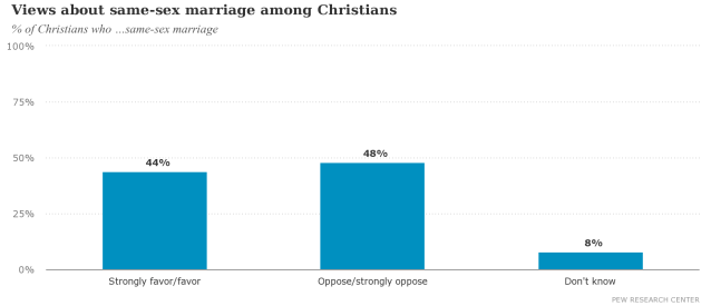 Views about same-sex marriage among Christians